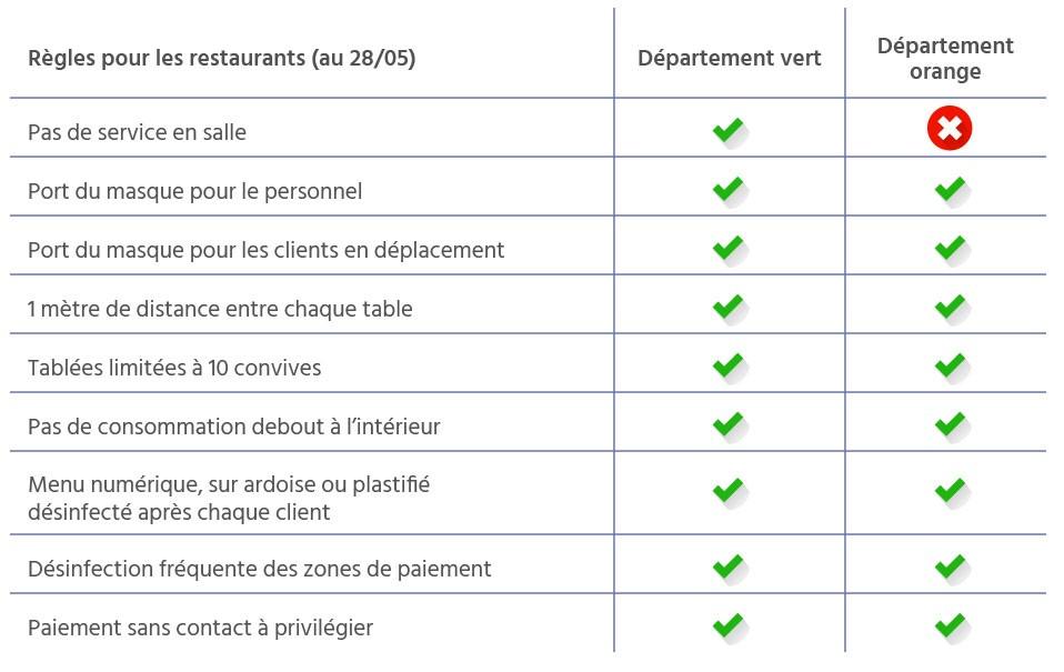 Tableau des règles pour la réouverture des restaurants
